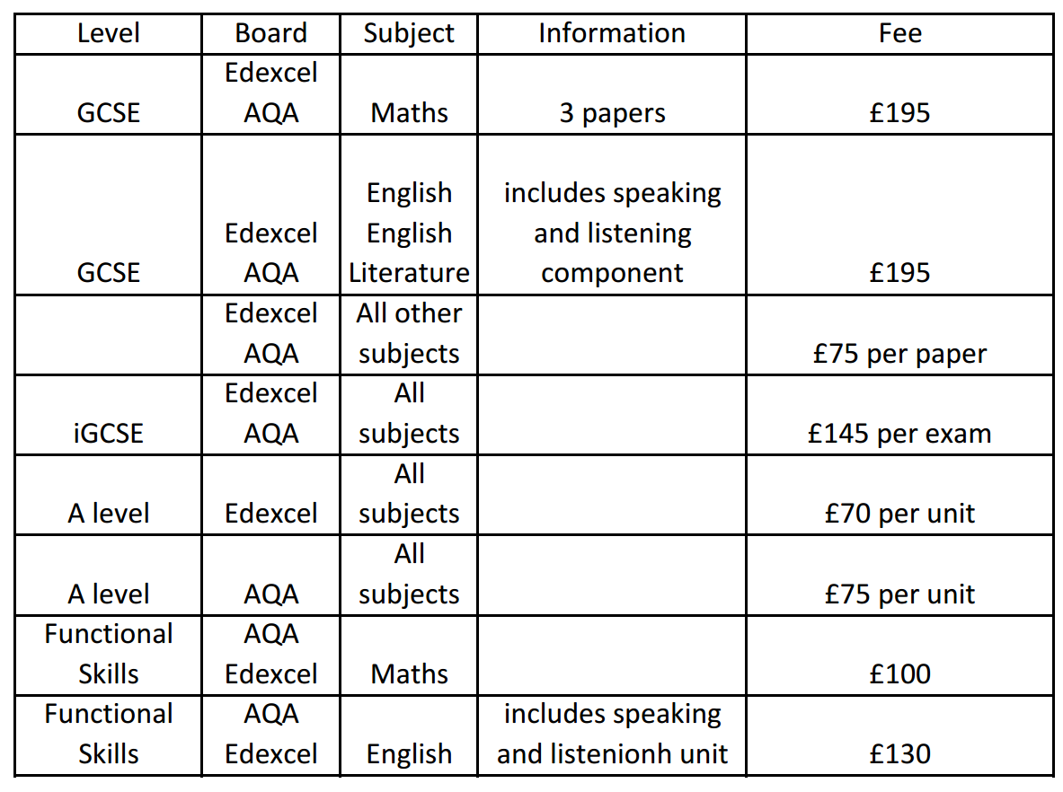Costs table
